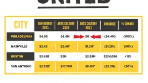 Why does Philadelphia get a zero in the arts and culture column? (Image courtesy of Philly Culture United.)